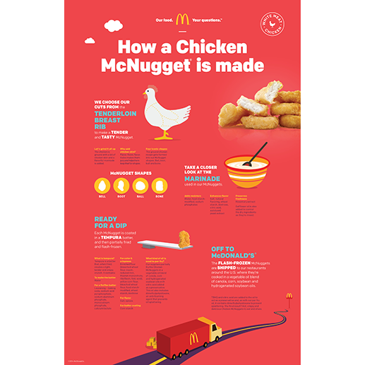How a Chicken McNugget is made